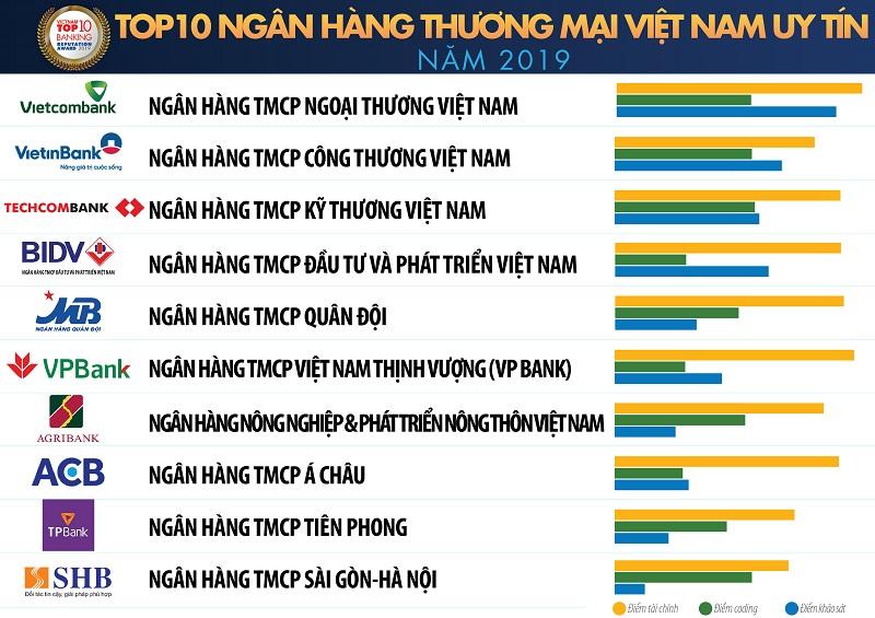 Danh sách top các ngân hàng uy tín nhất Việt Nam
