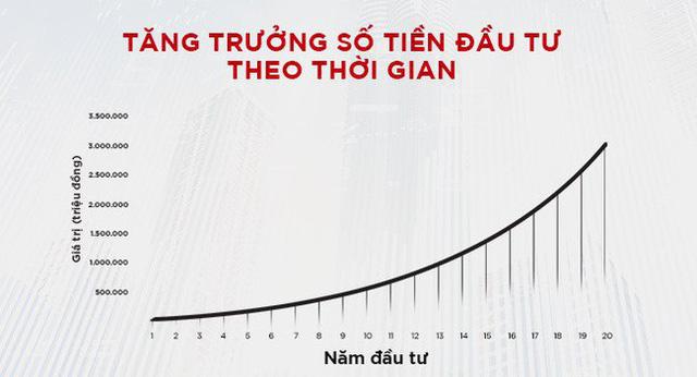 Sức mạnh của lãi suất kép