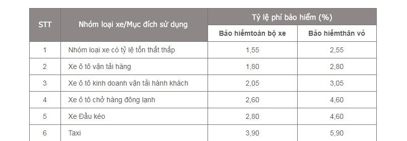 Bảo hiểm thân vỏ Bảo Việt