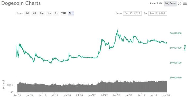 Biểu đồ thể hiện giá đồng Dogecoin trong 6 năm nay