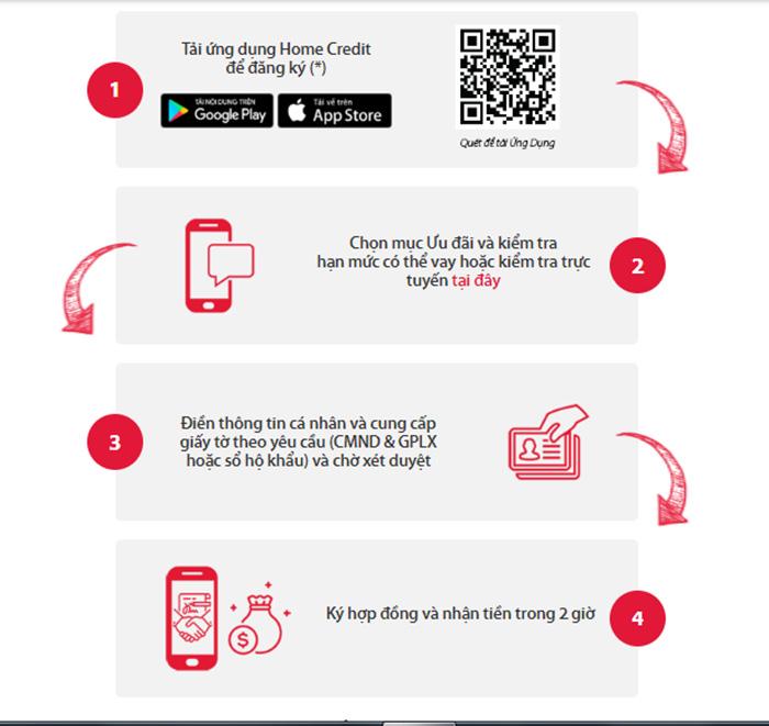 Các bước vay tiền mặt Home Credit online