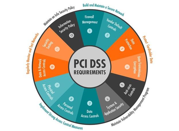 Các yêu cầu của chuẩn bảo mật PCI DSS