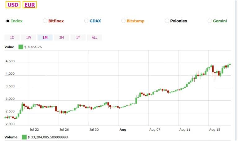 Giá tiền điện tử thay đổi lên xuống trong phiên giao dịch