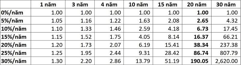 Kết quả đầu tư của 1 đồng theo tỷ suất lợi nhuận và thời gian khác nhau