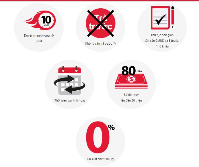Lợi ích khách hàng nhận được khi vay mua xe tại Home Credit
