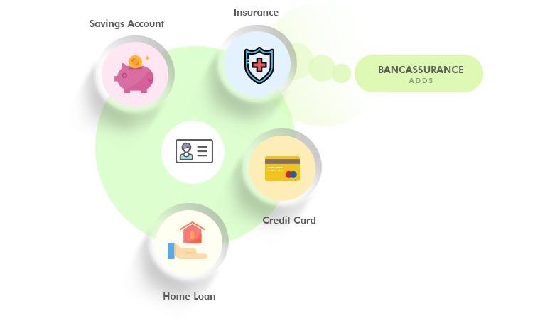 Lợi ích mang lại từ Bancassurance đối với khách hàng