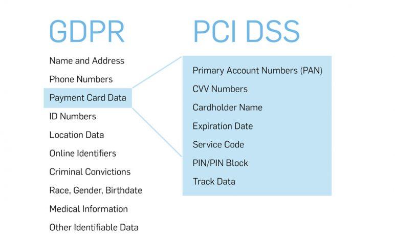 Mục tiêu giám sát của PCI DSS