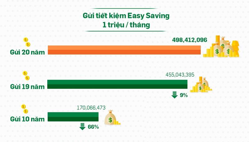 Sức mạnh của lãi kép khi gửi tiết kiệm
