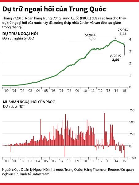 Trung Quốc đang nắm giữ nguồn dự trữ ngoại hối lớn nhất