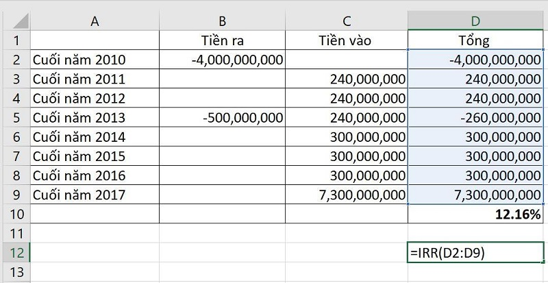 Ví dụ về tính tỷ suất lợi năm khi đầu tư mua, cho thuê nhà