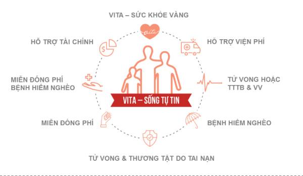 Quyền lợi bảo hiểm VITA – Sống tự tin Generali