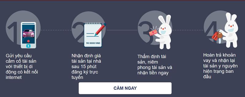 Camdonhanh.vn có quy trình cầm đồ nhanh chóng và tiện lợi